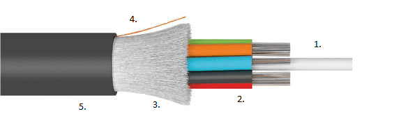 duct MLT improved fibre optic cables