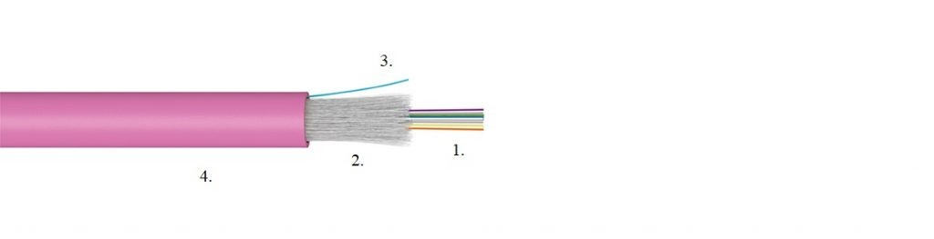 Distribution acrylate buffered optical fibres for datacentre
